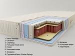 Матрас Sonel (Сонель) Сицилия Плюс PS - Матрас Sonel (Сонель) Сицилия Плюс PS обеспечивает комфортный сон, отлично поддерживает позвоночник. Матрас с двусторонней жесткостью изготовлен из экологически чистых материалов и обладает эффектом зима/лето.